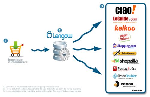 lengow Lengow – Premier retour d'usage de 2xmoinscher