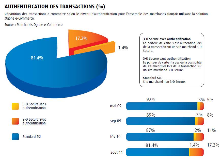 Ogone-3Dsecure-Part des transactions
