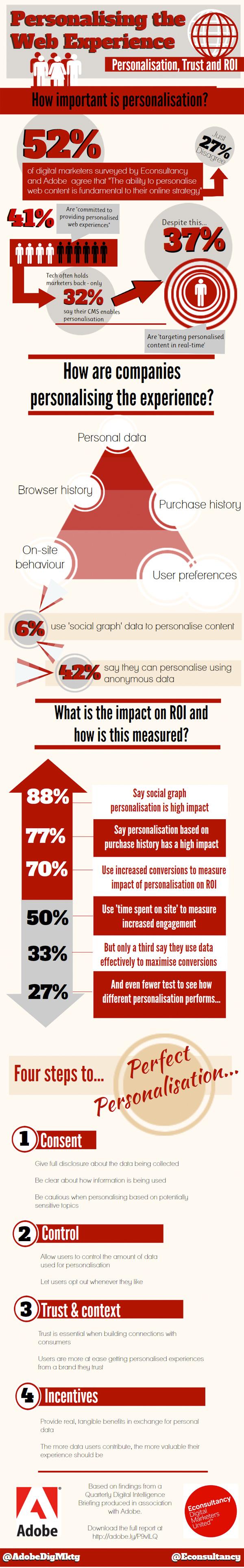 Infographie - l'importance de la fidélisation